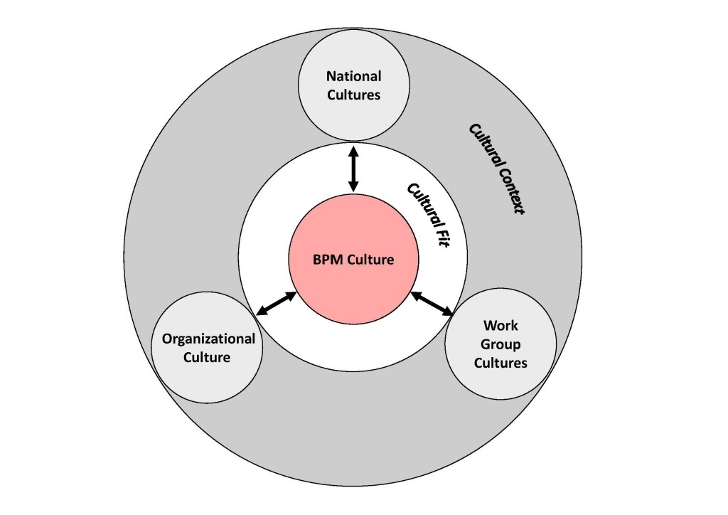 BPMCultureModel_red